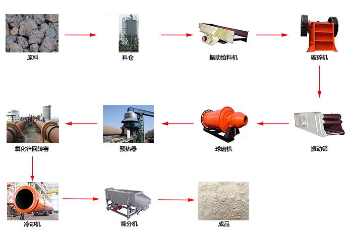 氧化锌加工工艺流程图