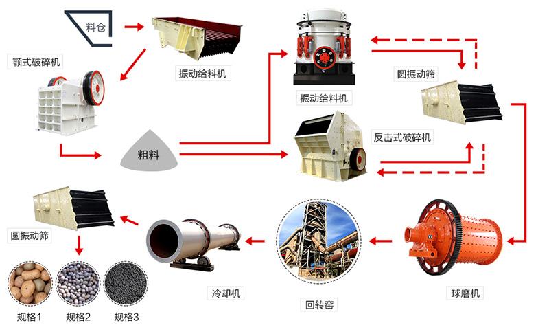 陶粒砂工艺流程图