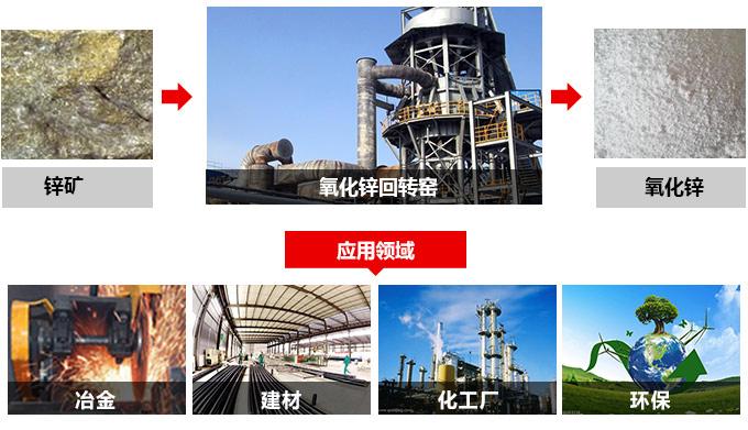 氧化锌回转窑应用领域