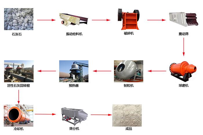 活性石灰工艺流程图