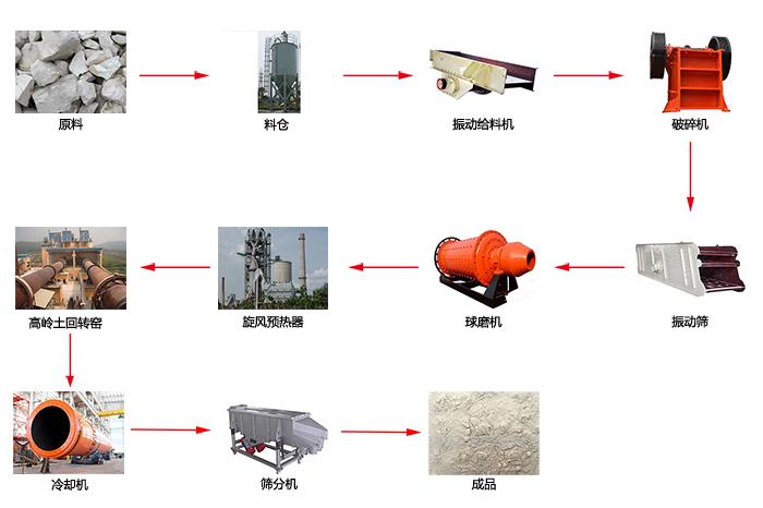 高岭土工艺流程图