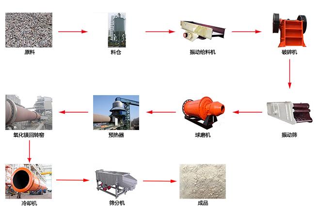 菱镁矿工艺流程图