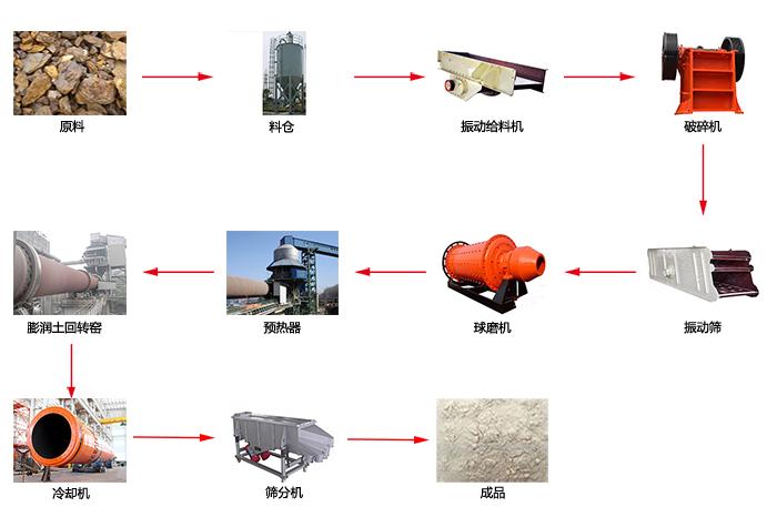 膨润土工艺流程