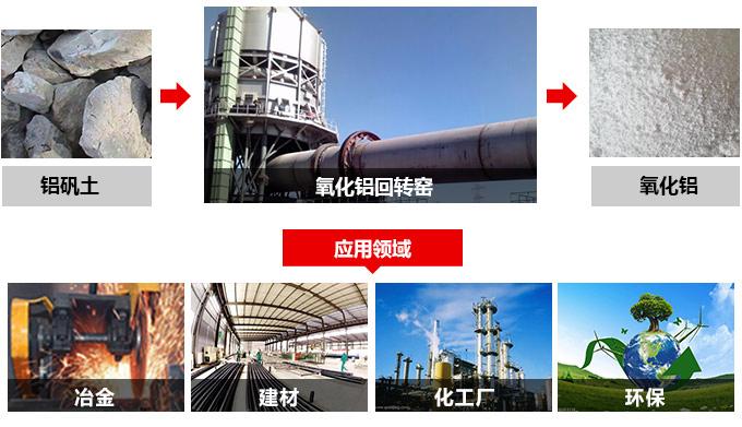 氧化铝回转窑应用领域
