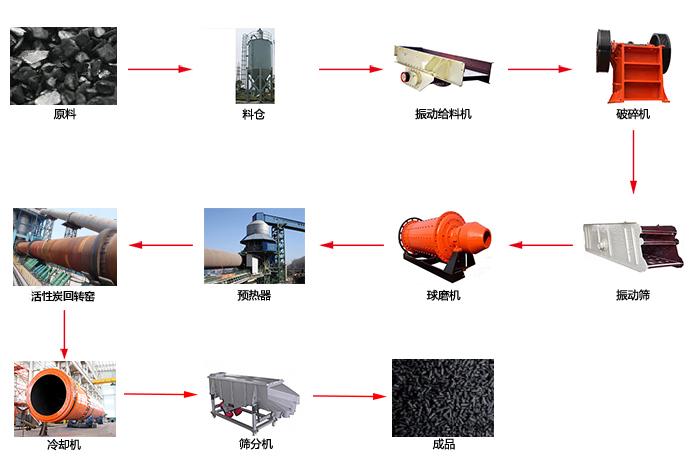 活性炭工艺流程图