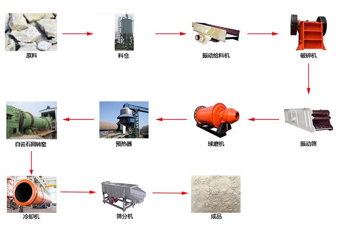 白云石工艺流程图