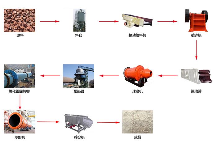 氧化铝工艺流程图