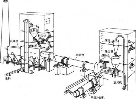 活性炭ca88唯一网站生产原理图