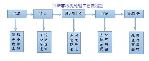 污泥工艺流程图