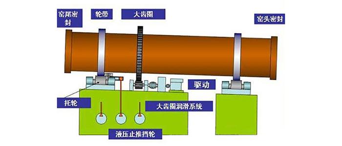 磁铁矿回转窑结构图