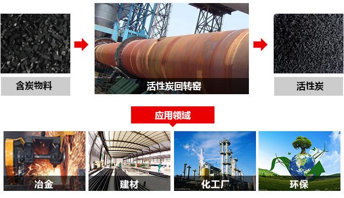 活性炭回转窑应用领域