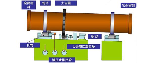 赤铁矿回转窑结构