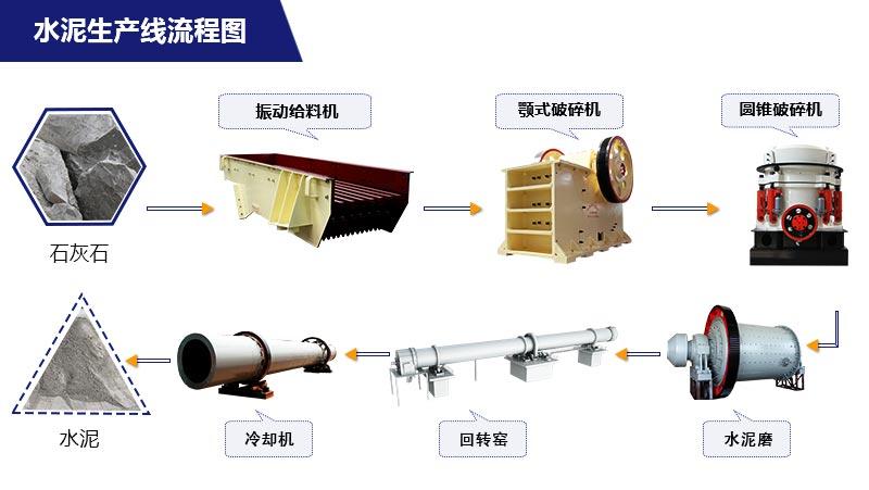 水泥生产流程图