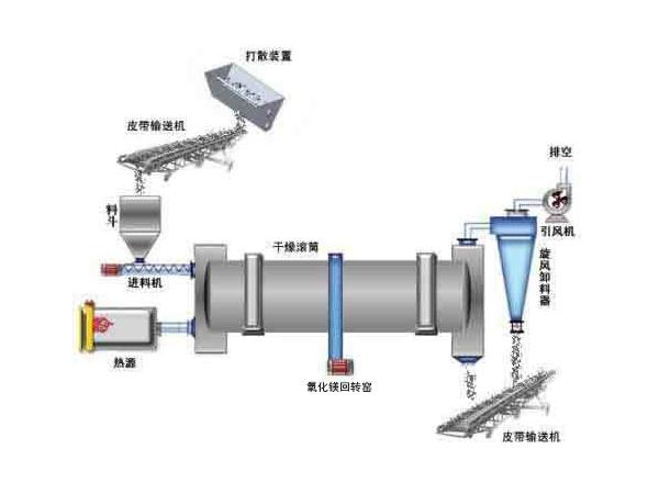氧化镁生产流程