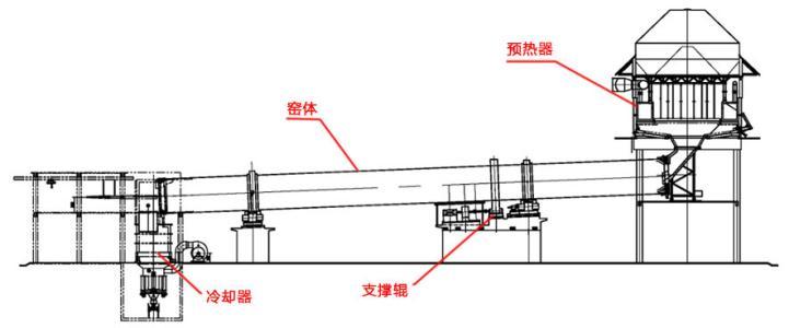 燃气回转窑工作原理图1