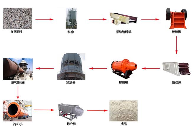 燃气回转窑生产线工艺流程图