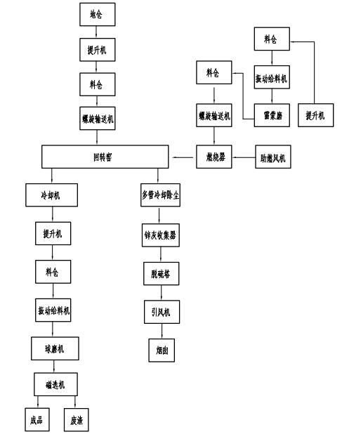 化工回转窑流程图