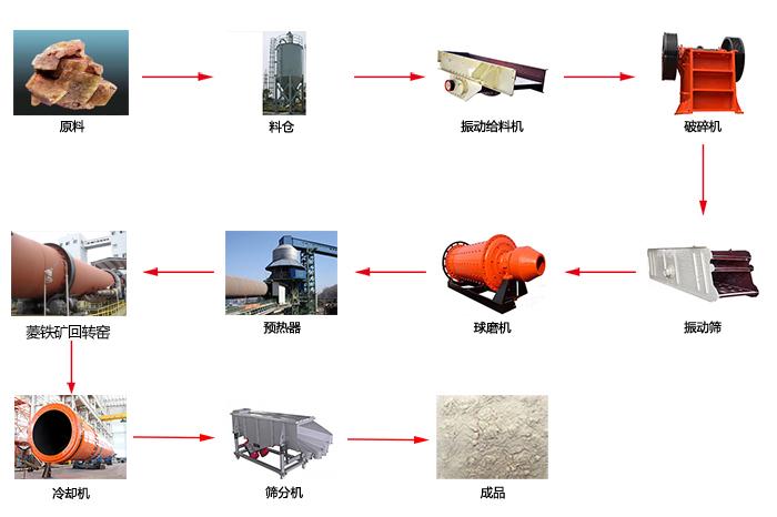 菱铁矿工艺流程图