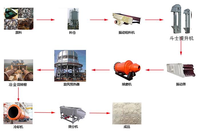 冶金生产线配置