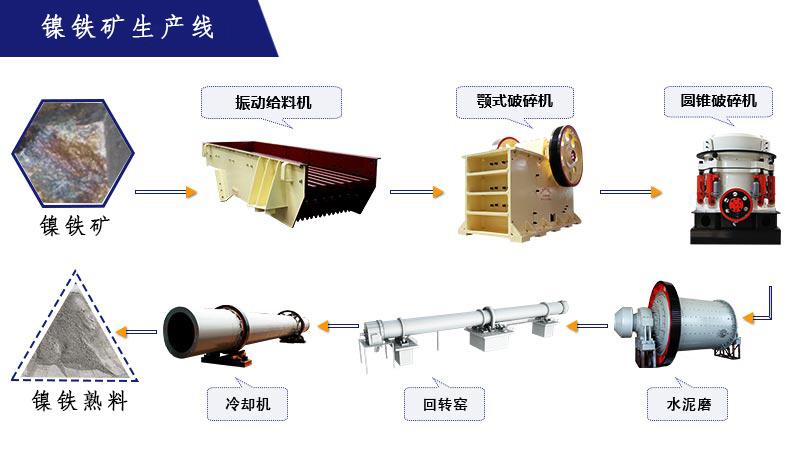 镍铁工艺流程